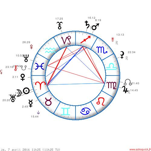 Le carré Jupiter Saturne