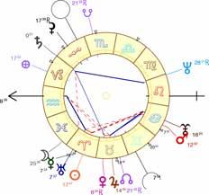 Maisons astrologiques: quel système choisir ?