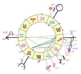L'hérédité astrologique