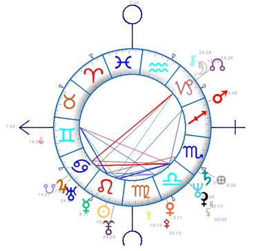 Le carré Uranus Pluton et la crise