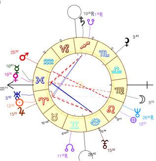gainsbourg_chart Les complexes psychologiques en Astrologie