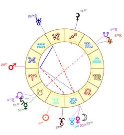 Pratique de l'astrologie horaire