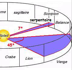 L'astrologie science humaine