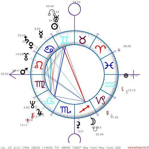 Jupiter Uranus et la fraternité