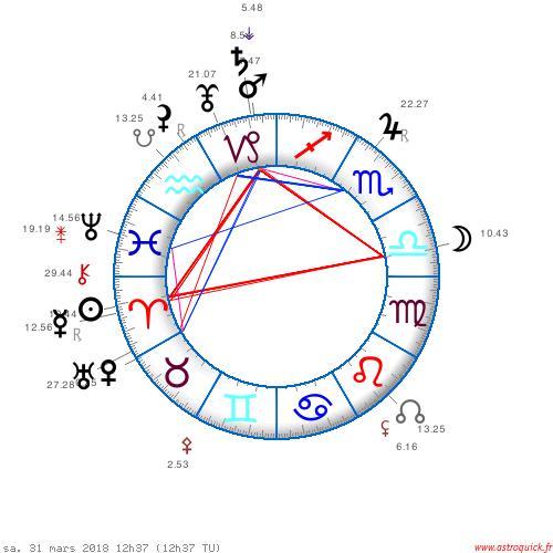 La résonance de Schumann et l'astrologie