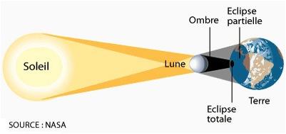 Réflexions sur les éclipses
