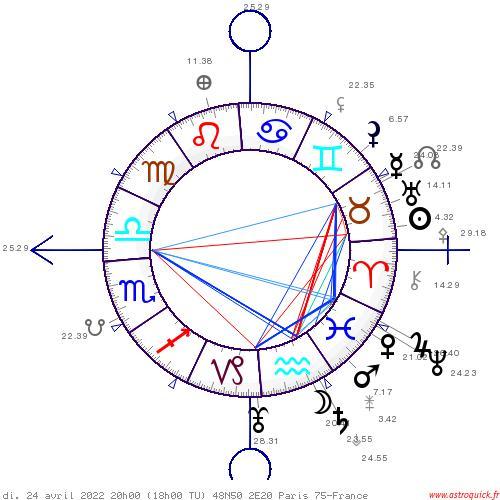 Conjonction Jupiter Neptune 2022